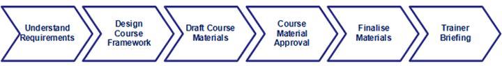 Bespoke training process diagram